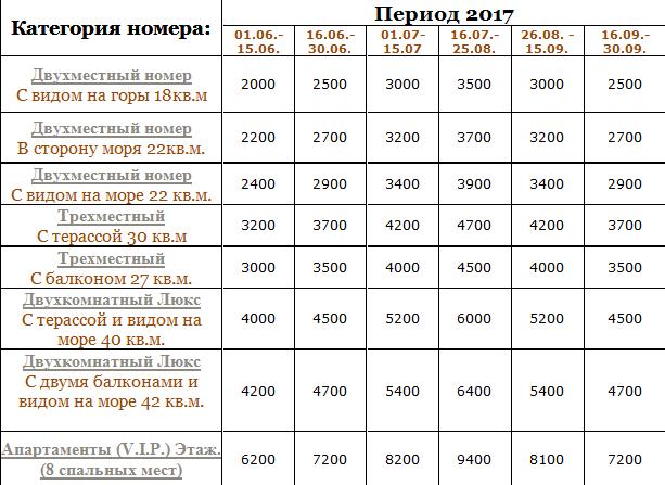 Цены на номера отеля Фортуна